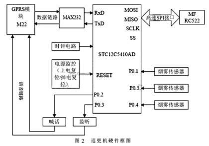 处理器采用stc12c5410ad,这是一款增强型8051内核的单片机,有多种封