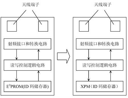 x-rfid在智能型图书馆管理系统中的应用